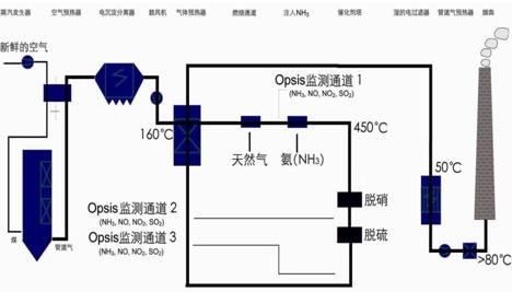 > 脱硝氨(nh3)逃逸率在线监测系统